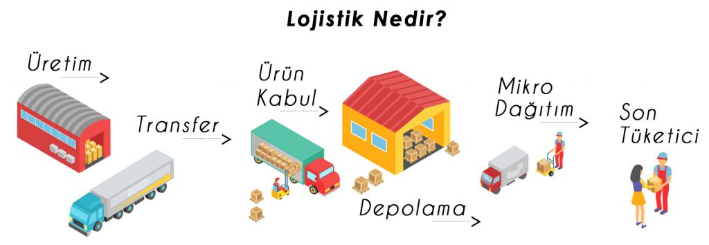 lojistik nedir